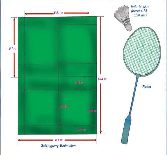 Teknik Bermain Badminton: March 2010