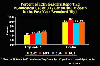 Over-prescribed teens and elderly?