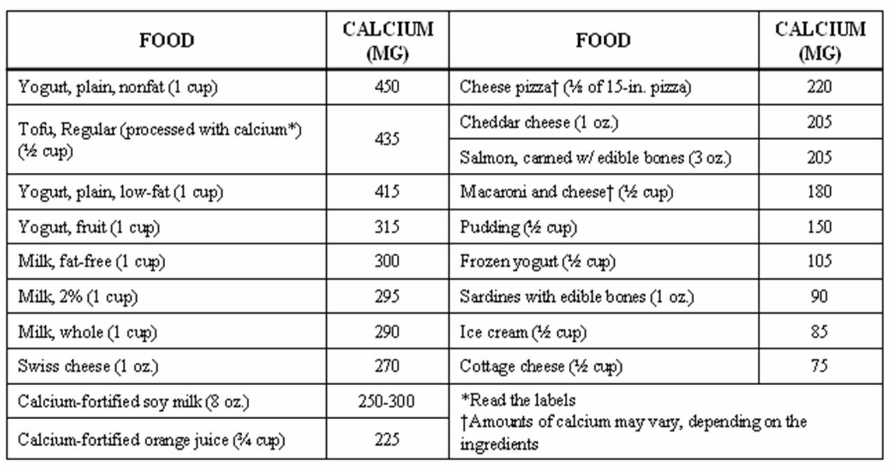 calcium chart in food: Healthy eating and food safety tips counting up calcium