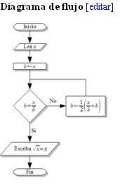 Puravidacostarica algoritmos diagrama de flujo que expresa un algoritmo para calcular la raz cuadrada de un nmero x artculo principal diagrama de flujo ccuart Gallery