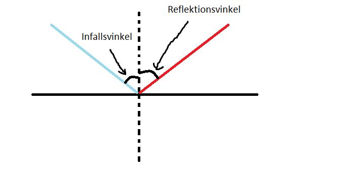 hur reflekteras ljus
