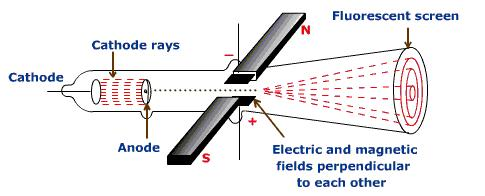 the field strengths influence on the deflection of beta particles Deflection in a magnetic field the animation below shows the deflection of radiation in a magnetic field  beta particles in a magnetic field beta particles are deflected by a magnetic field in an opposite direction to alpha particles confirming they must hold a charge opposite to alpha particles beta particles are fast moving electrons.