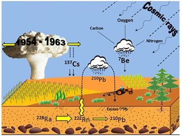 Physics dictionary soil erosion for Soil dictionary