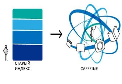 Кофеин - новая технология индексации сайтов