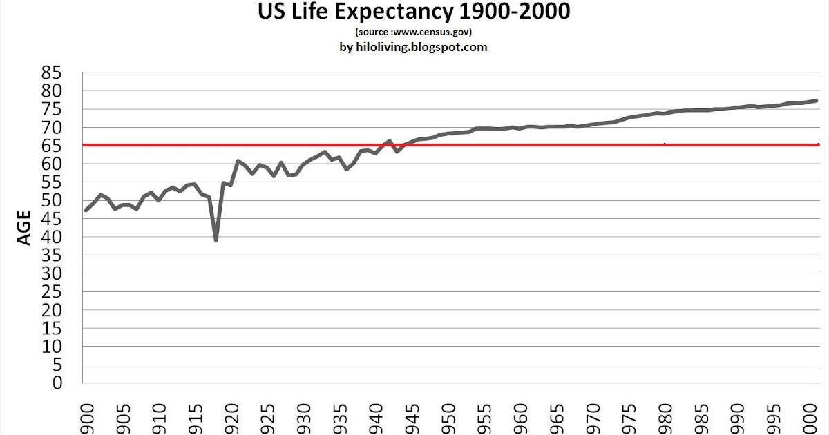 life expectancy in the united states and the workforce Us vs china: superpower showdown - labor force: 7955 million - united states - school life expectancy - total: 12 years.