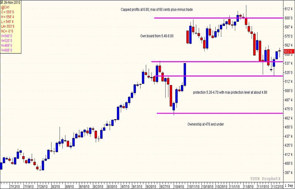 Option trading risk graphs