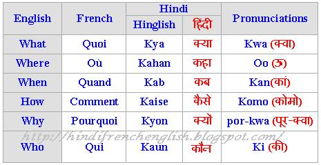 Learn basic french using english and hindi lesson 3 ask apart from basic greetings and french politeness now what you might need to know is how to ask let us begin with the very basic vocabulary to form m4hsunfo