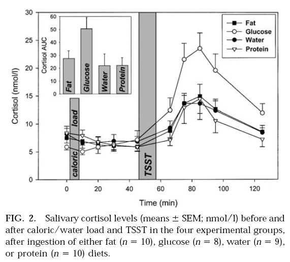 klonopin cortisol levels