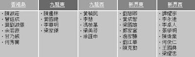 2008 選舉結果(泛民主派)