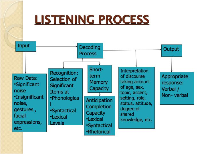 steps for active listening process Answer to what phases make up the active listening process.