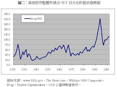 中國股市泡沫化了嗎?(二)  - 肖年红 - 肖年红博客:心安乐处,便是身安乐处。