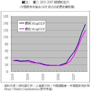 中國股市泡沫化了嗎?(三)  - 肖年红 - 肖年红博客:心安乐处,便是身安乐处。