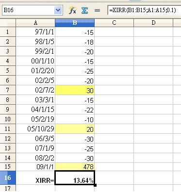 如何計算投資報酬率?(转载) - 肖年红 - 肖年红博客:心安乐处,便是身安乐处。