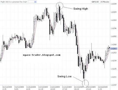 Fibonacci sistem perdagangan forex
