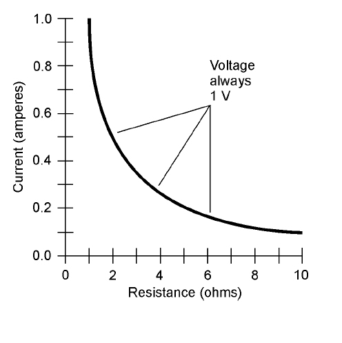 resistance in relation to voltage and current relationship