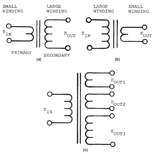 Inductors on Copper Wire Coil