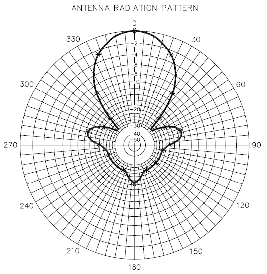 sample-radiation-plot-of-a-typical-Yagi-antenna.png
