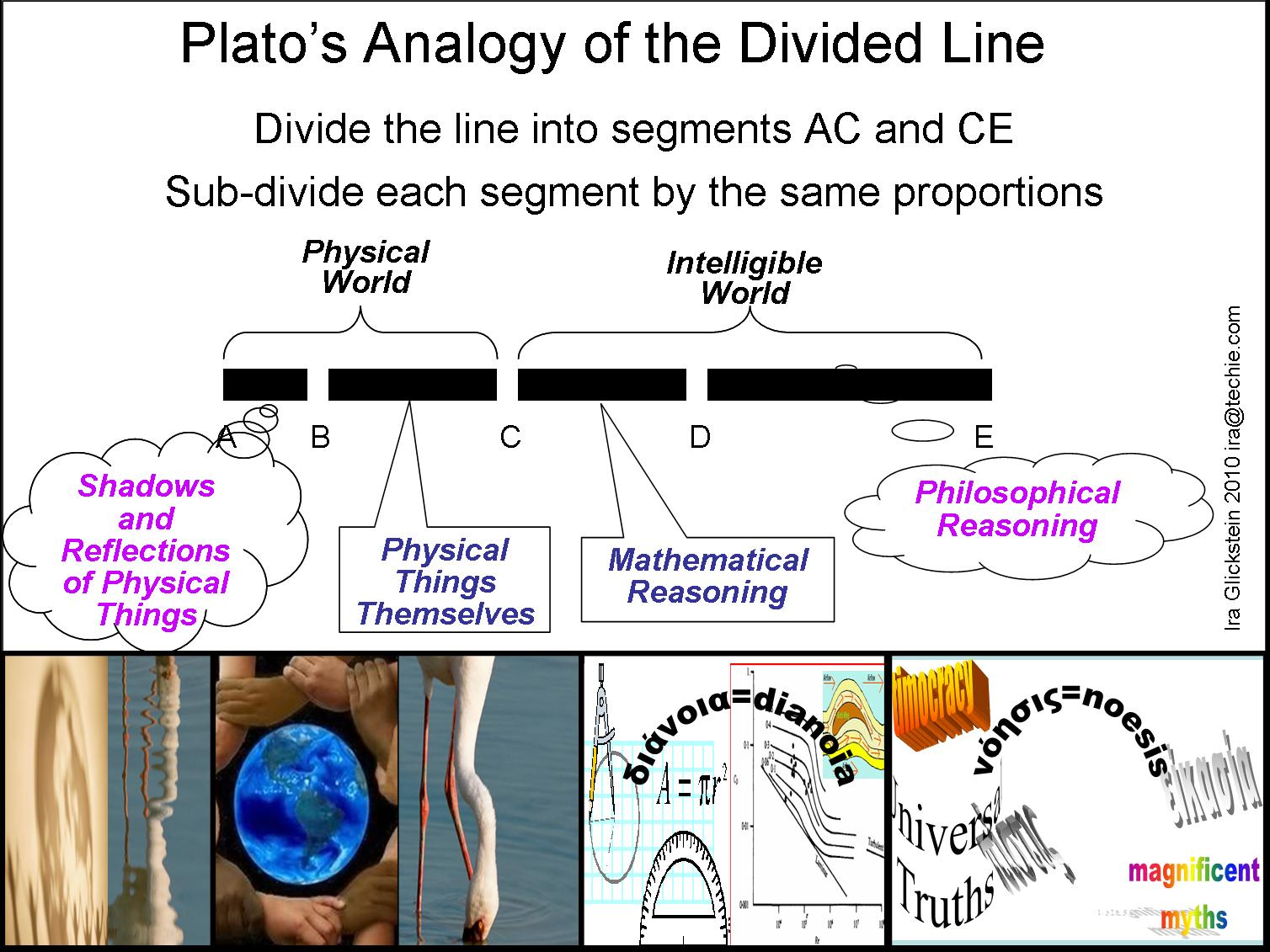 an analysis of the analogy of plato The 'allegory of the cave' is a theory put forward by plato, concerning human  perception plato claimed that knowledge gained through the.