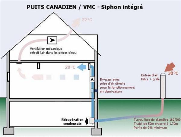 notre maison passive le puits canadien. Black Bedroom Furniture Sets. Home Design Ideas