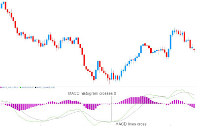MACD - Moving Average Convergence Divergence