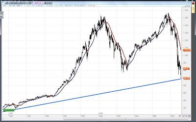 SPX+Mar09 Momento clave en los mercados...
