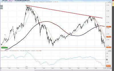 SX5E+Mar09 Momento clave en los mercados...