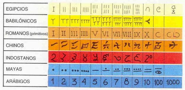 Resultado de imagen de Numeración dela antigua Etiopia