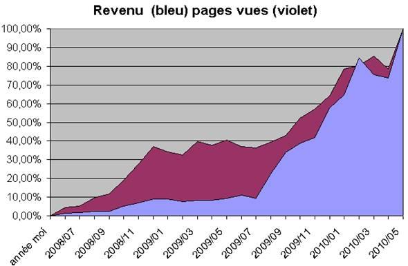 revenus des blogs