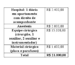 prix chirurgie au Brésil