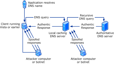 how to stop dns attacks