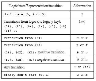 Programming in HDL: User Define Primitives