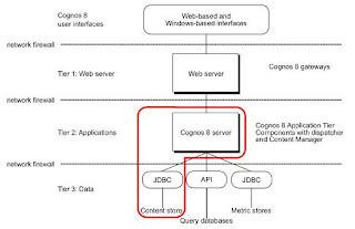 Technical Notes Real Experience Cognos Architecture - Cognos architecture diagram