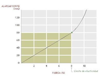 grafico ley de hooke: