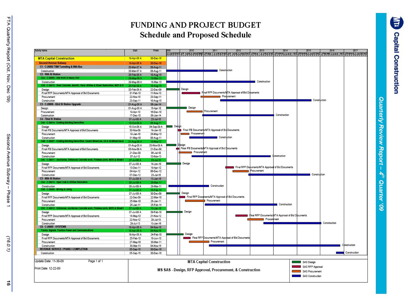 project report on subway Project tracker: forty projects in forty years makes for a long to-do list and lots of activity use this chart – just like our metro project teams do.