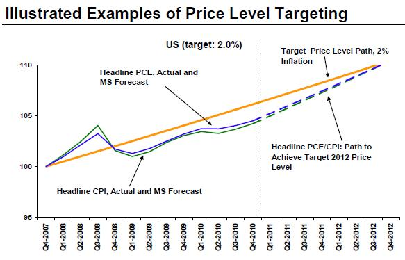 is price level targeting really a A price-level-targeting central bank tries to keep the level of prices on a steady growth path, rising by (say) 2 percent per year in other words, a price-level-targeter tries to keep the very-long-run average inflation rate at 2 percent.
