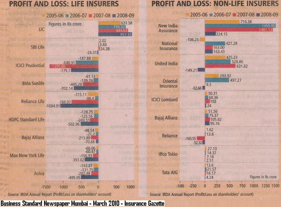 The Bullish Bear Insurance Companies In India