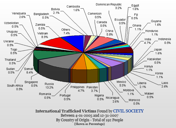 StatisticsInternational Human Trafficking Statistics