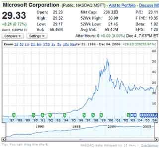 Quotazioni azionarie e borsa in tempo reale gratis con for Borsa giapponese tempo reale