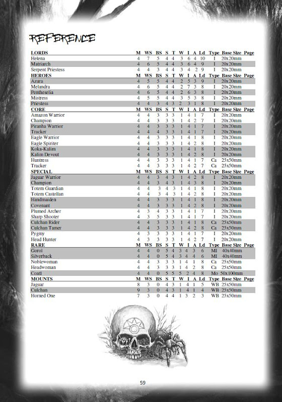 Amazon WFB Army list image