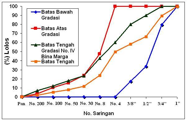 Penggunaan agregat quary pt intrako jalan sorong makbon km for Binas tabel 99