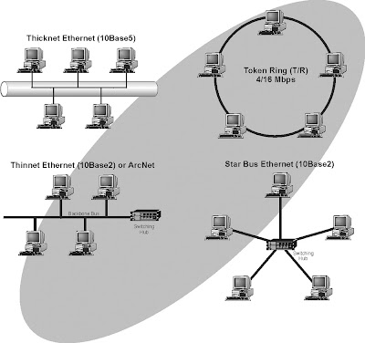 an analysis of token ring network A network is considered consisting of several token rings interconnected by a backbone ring via bridges each token ring.