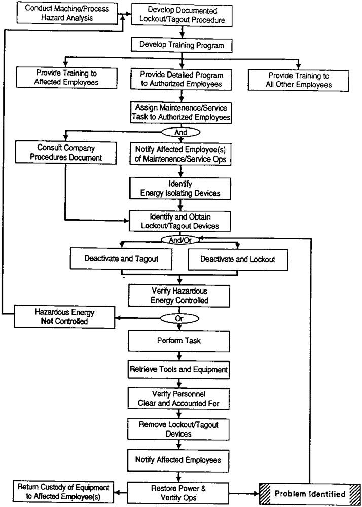 Osha Compliance Manual  Lockout  Tagout Procedure