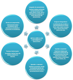 Dise o curricular en la inform tica educativa for Accion educativa en el exterior