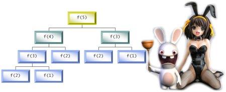 San Shosho explica a Santa Jessica los problemas de eficiencia al calcular recursivamente la serie de Fibonacci