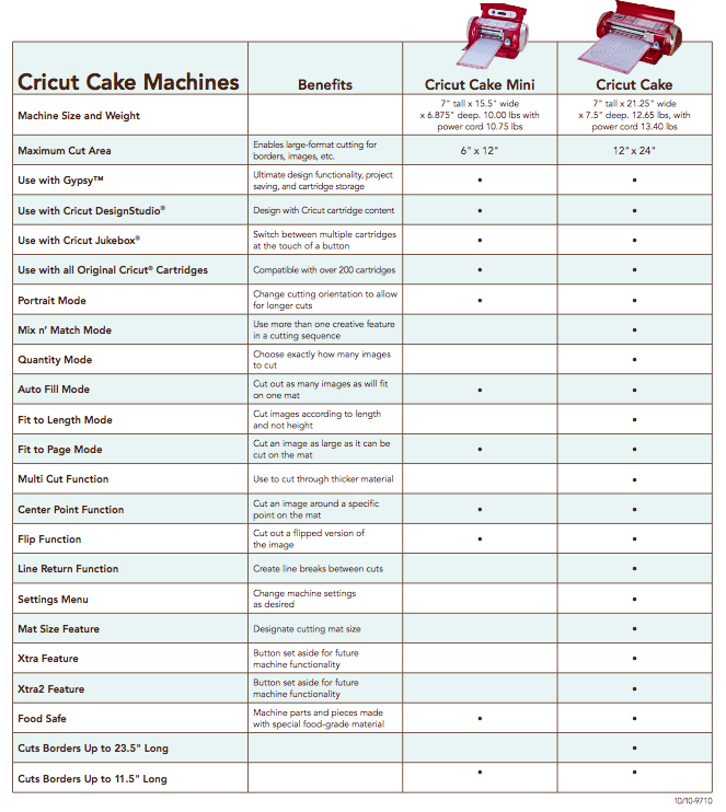 Cricut Cake Machine Price This Mini Cricut Cake Machine