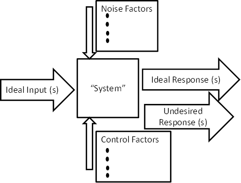 The Managers Guide Parameter Diagrams Help Define Functional