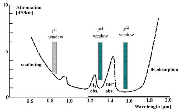 fiber optic 101  signal degradation in fiber