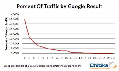 Grafico posiciones en Google