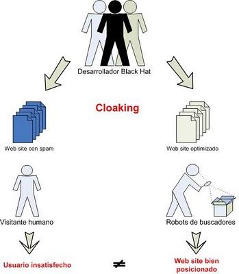 Funcionamiento del cloaking