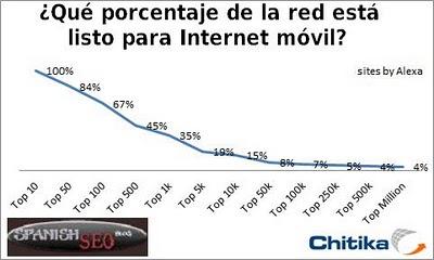 Porcentaje de la red listo para internet movil